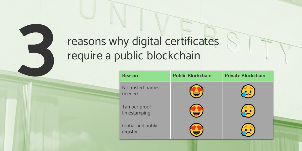 3 reasons why digital certificates require a public blockchain text header